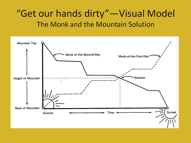 Arnhem's visual solution to the monk and hte mountain problem