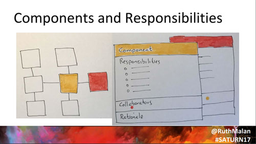 Components and responsibilities