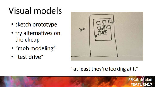 Visual models are sketch prototypes, they are ways to test ideas cheaply